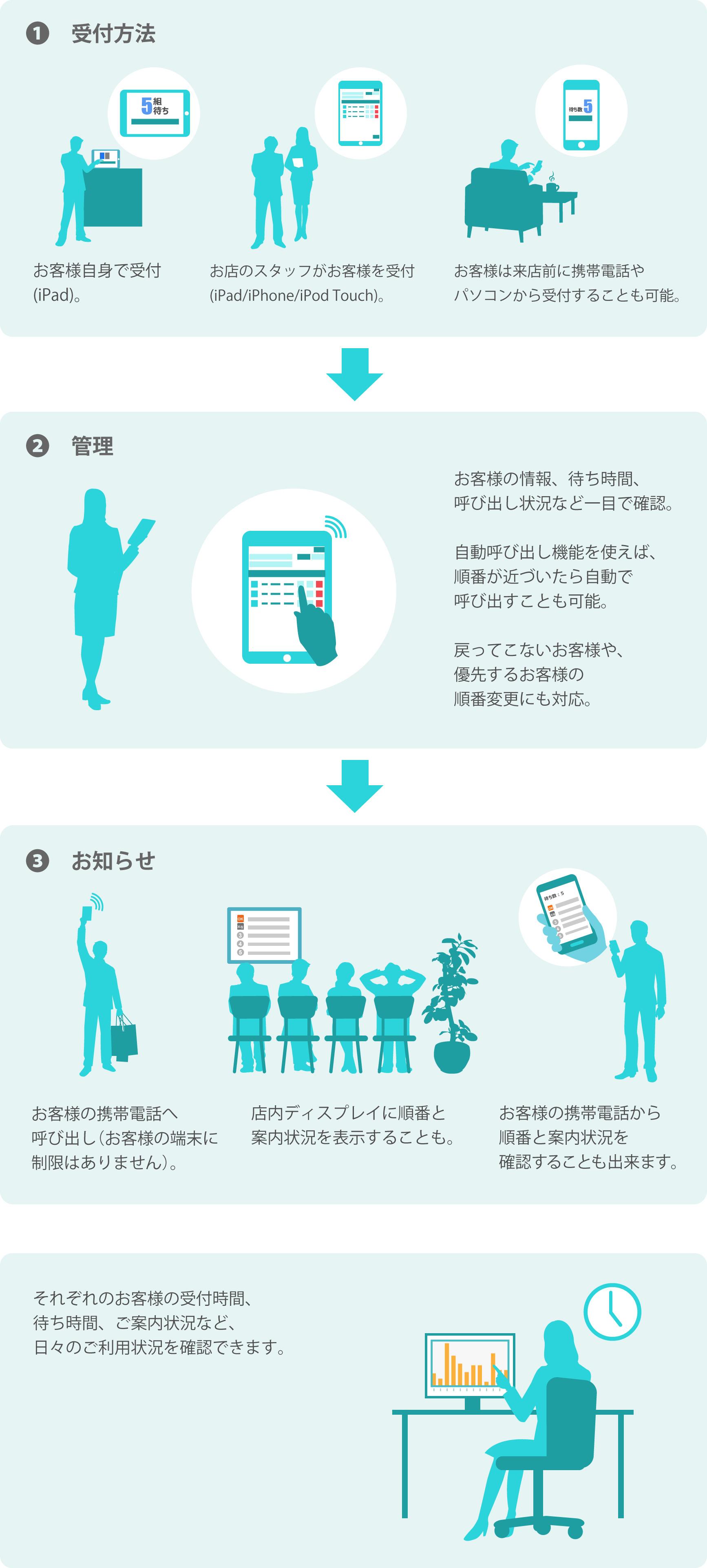 myjunban-use case image 利用方法