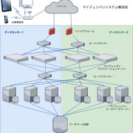 マイジュンバンのシステム構成